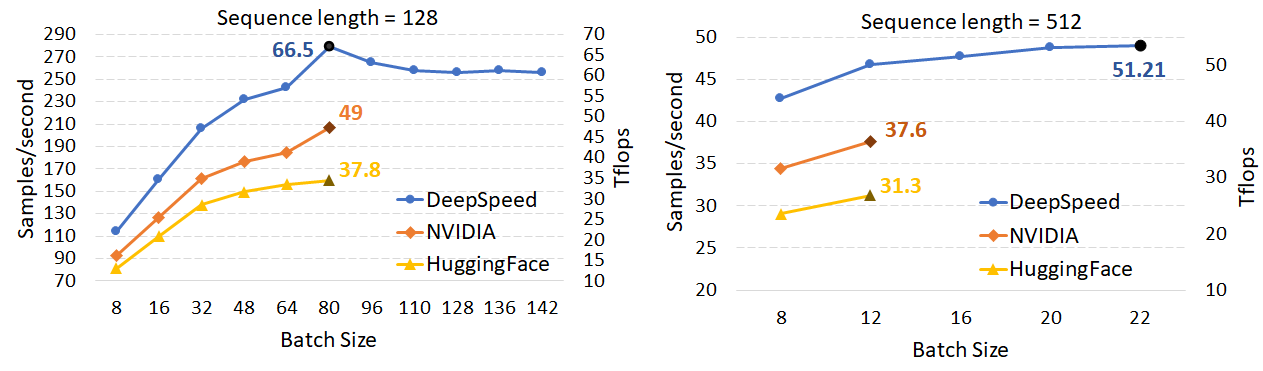Two line graphs with batch size as the x-axis and samples/second as the y-axis. The graphs shows DeepSpeed outperforming NVIDIA and HuggingFace at a sequence length of 128 on the left and at a sequence length of 512 on the right.