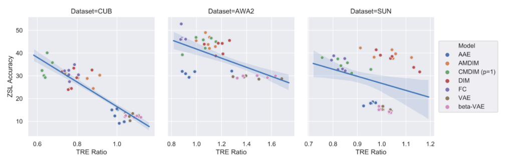 Three separate scatter plots show the relationship between ZSL accuracy (on the y-axis) and the TRE ratio (on the x-axis) for three datasets (from left to right): CUB, AwA2, and SUN. On the right of the scatter plots is a key identifying the models and color associated with each: AAE (blue), AMDIM (orange), CMDIM p=1 (green), DIM (red), FC (purple), VAE (brown), and beta-VAE (pink). In each plot, a solid blue line extends diagonally from top to bottom between the plotted points, designating the inverse correlation between ZSL Accuracy and TRE Ratio. Lighter blue shading along each line indicates variance, with the largest variance being shown for the SUN dataset.
