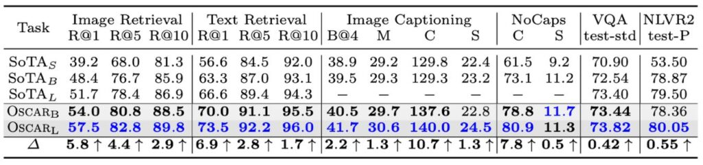 Table shows Oscar achieves higher performance than current state of the art for image retrieval, text retrieval, image captioning, NoCaps, V.Q.A., and N.L.V.R. 2.
