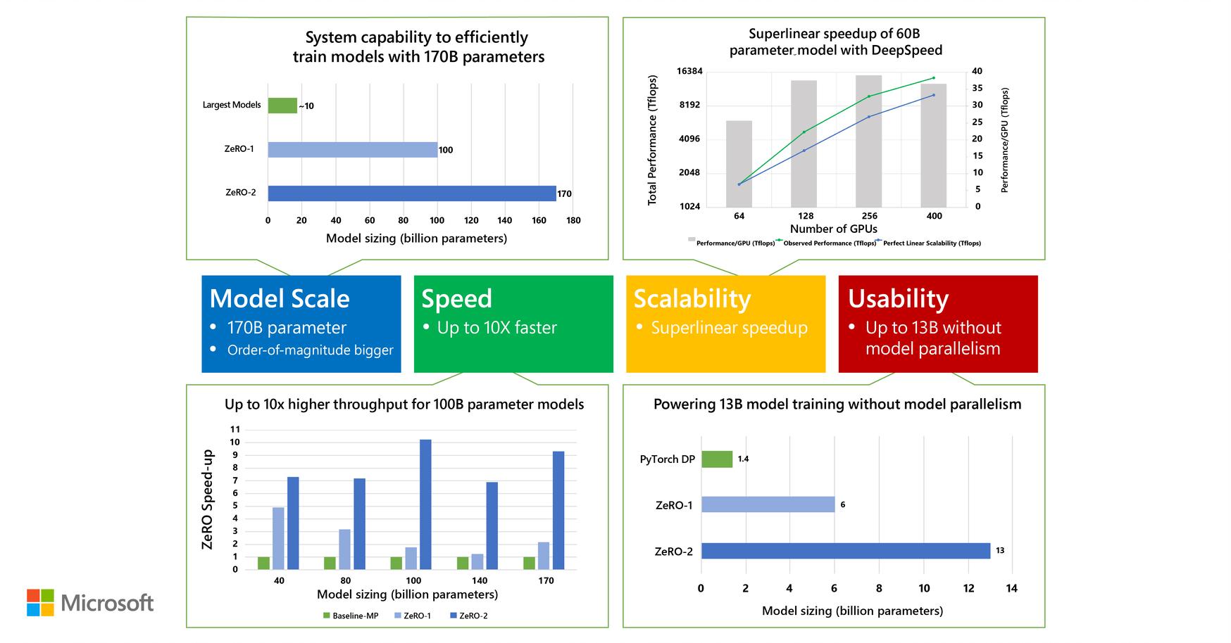 ZeRO-2 & DeepSpeed: Shattering Barriers of Deep Learning Speed & Scale