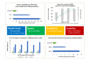 Figure 2: ZeRO-2 scales to 170 billion parameters, has up to 10x higher throughput, obtains superlinear speedup, and improves usability by avoiding the need for code refactoring for models up to 13 billion parameters.