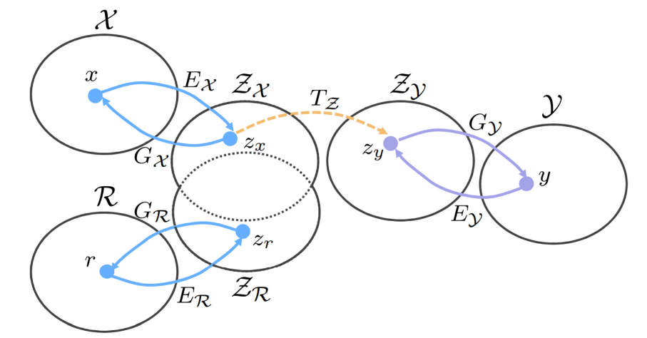 6 interrelated ovals representing proposed image mapping process. The synthetic domain (X) and real domain (R )are represented by separate ovals and are mapped to the same latent spaces, a shared space for corrupted images represented by two overlapping ovals (ZX and ZR respectively) and a clean space represented by its own circle (ZY). ZY is connected to the last circle (Y) representing ground truth domain. See corresponding paragraphs in post for details.