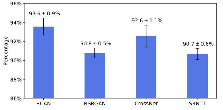 RCAN: 93.6 +- 0.9% RSRGAN: 90.8 +- 0.5% CrossNet: 92.6 +- 1.1% SRNTT: 90.7 +- 0.6%
