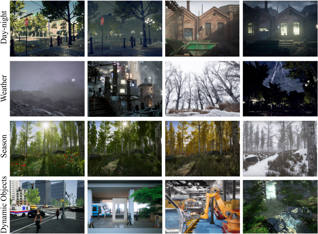 A 4 by 4 grid of images. Top row: Day-night: a day image of a building, a night image of a street intersection, a shadow cast diagonally across a building during the day, house with its lights shining through two tall windows at night. Row 2: Weather. A gloomy sky at dusk over moors with moon gleaming. An industrial scene with various pipes and a silo with lights from windows in the background. A deciduous forest in winter with snow-covered ground and some long grass peeking through. A residential area with trees surrounding at night--lightning lights up the sky. Row 3: Season. A spring forest with green pine and deciduous trees--red flowers are interspersed among the grass floor. Summer forest, mostly green with sunlight breaking through the trees. Fall with golden leaves hanging on white birch trees. A snow covered forest where trees are bare and a slight fog hangs in the air. Row 4: dynamic objects. A woman walks on a city sidewalk past an ambulance--buildings and an intersection behind her. A metro train platform--people walk past the train in many directions. A high-tech factory assembly line showing a robot arm building a chasis. A Forest knoll with a small waterfall and resulting stream.