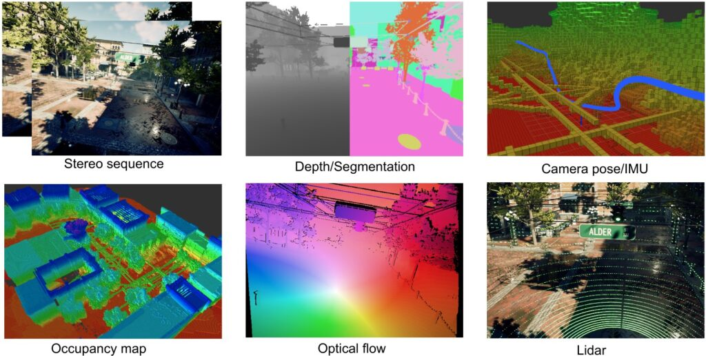 6 images from left to right: Stereo sequence: the same image of a landscape offset and overlapping. Depth/Segmentation: side-by-side black an white image of a landscape and color-segmented landscape. Camera pose/IMU: A multi-colored grid of a landscape, showing lines running underground. Occupancy map: a heatmap of a multilayered building. Optical flow: a prism of colors washes across a landscape image. Lidar: a elliptical green radar pattern shows over a streetscape.