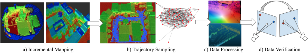 a) incremental mapping showing the occupancy map described above. An arrow points to b) trajectory mapping that shows an overhead heatmap of a landscape and then a mapping of vectors and lines. An arrow points to c) data processing, showing the optical flow image from figure above and lidar image. An arrow points to d) data verification, showing a source point with lines to three points on a plane: red, white, and blue. An arrow shows reflection to an adjacent plane, where the process is reflected.