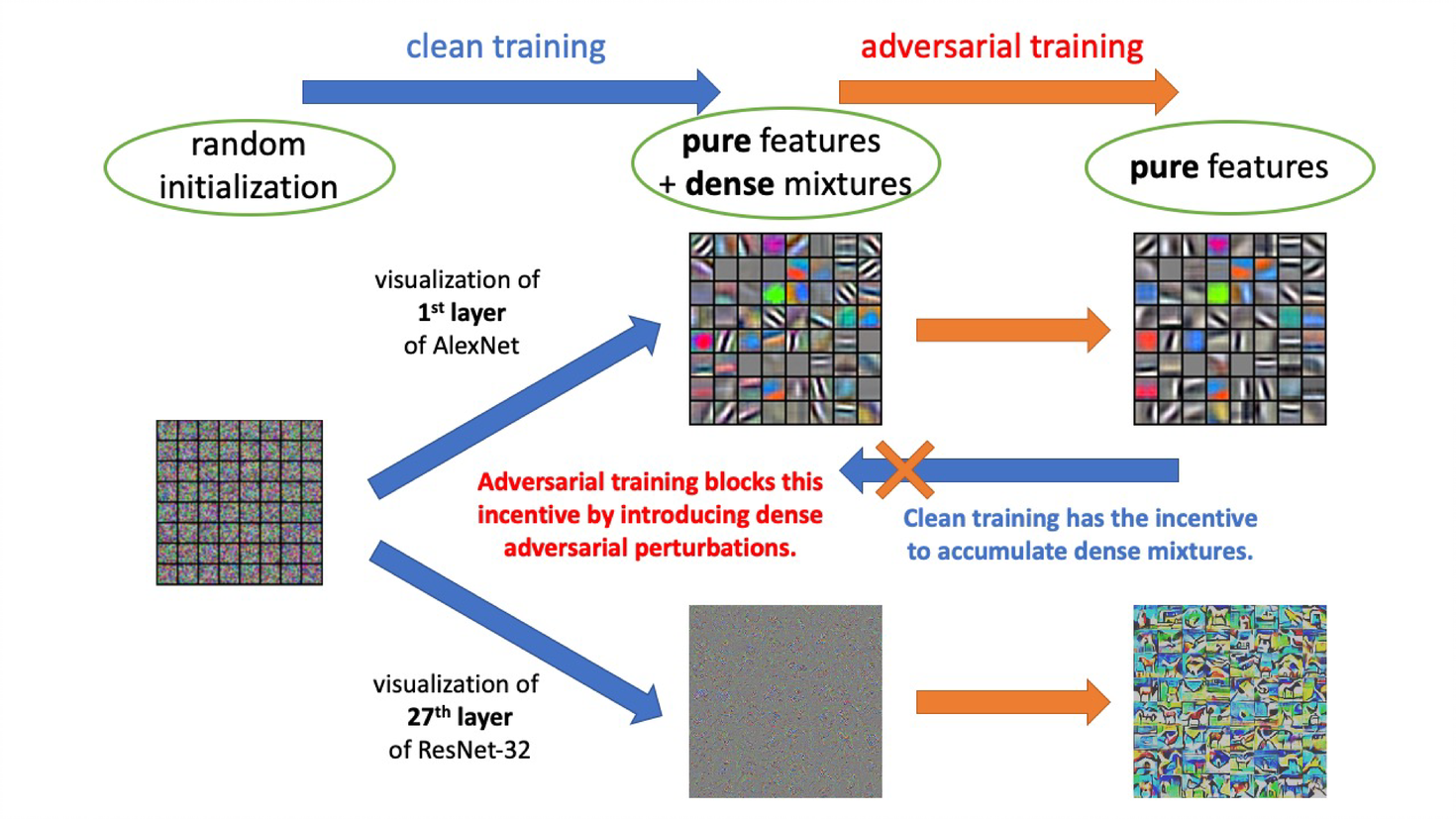 Newly discovered principle reveals how adversarial training can perform robust deep learning
