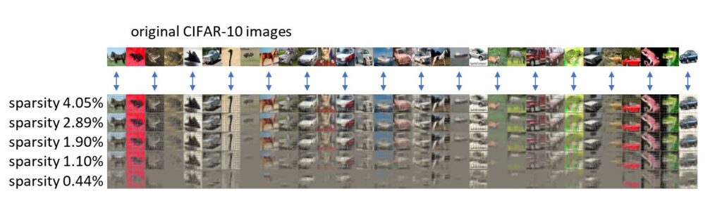 """Approximately 30 thumbnail images labeled """"original CIFAR-10 images,"""" a range of various animals and various vehicles, and their counterparts as sparsity decreases. Each image shows sparsity at 4.05%, 2.89%, 1.90%, 1.10%, and 0.44%. A grayscale layer becomes more prominent in each image as sparsity value decreases."""