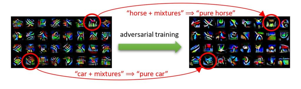 """A block of about 32 thumbnail images from ResNet show brightly colored abstractions of images. To the right of this block, an arrow labeled """"adversarial training"""" points to a block of the same images after they have been adversarially trained. An image of horse is circled in both blocks. An arrow between the two horse images reads: """"horse + mixtures"""" to """"pure horse."""" An image of a car is circled in both blocks. An arrow between the two car images reads: """"car + mixtures"""" to """"pure car."""""""