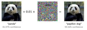 """A photo of a panda eating bamboo, labeled """"panda."""" Below the label, text reads """"81.97% confidence."""" To the right of the image, it reads """"+0.01 x,"""" followed by an abstract, brightly multicolored collage representing adversarial perturbations. Finally, to the right of this an equals sign is followed by the same image of the panda, but the label below reads """"papillon dog"""" and """"99.56% confidence level."""""""