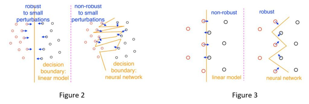 On left, robust to small perturbations. A linear model decision boundary is represented by a vertical yellow line. Small red dots to the left of the yellow line are shown to be moving toward the boundary with arrows. Small black dots on the right side of the line are also shown to be moving toward the line with arrows. On right, non-robust to small perturbations. a neural network decision boundary is shown as a jagged yellow line. Small red dots to the left of the boundary move toward the yellow line, with some of the arrows crossing over the line. To the right of the line, Small black dots are moving toward the line, with some of the blue arrows moving over the line.