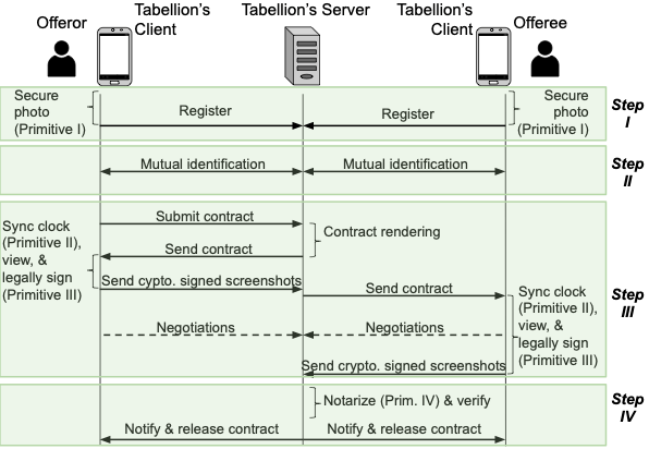 A diagram showing the Tabellion protocol users must follow (as described in the two paragraphs above).