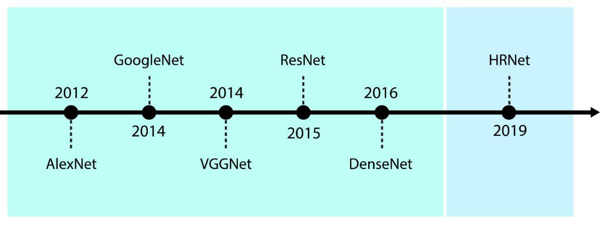 A timeline: AlexNet (2012), GoogleNet (2014), VGGNet (2014), ResNet (2015), DenseNet (2016), HRNet (2019).