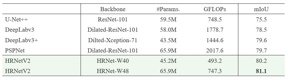 Table shows HRNet-W40 and -W48 outperform U-Net++, DeepLabv3 (+), and PSPNet. HRNetV2-W40 #Params., 45.2M, GFLOPS, 493.2, mIoU 80.2. HRNetV2-W48 #Params., 65.9M, GFLOPS, 747.3, mIoU 81.1
