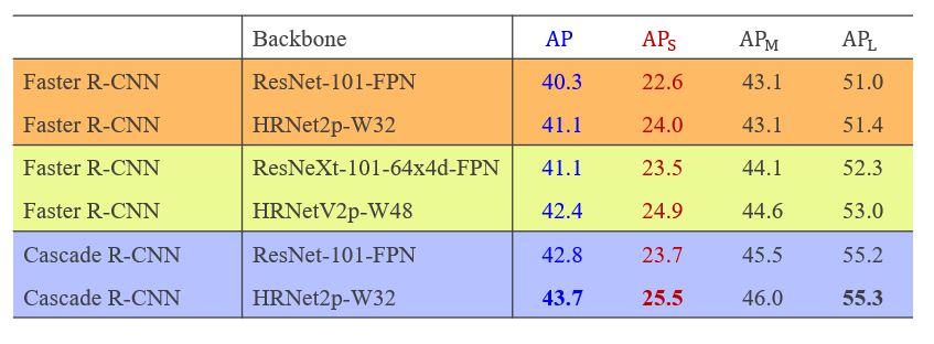 HRNet outperforms ResNet on Faster RCNN and Cascade R-CNN. Faster R-CNN HRNet2p-W32 (AP 41.1, APS 24.0, APM 43.1, APL 51.4) Faster R-CNN HRNetV2p-W48 (AP 42.4, APS 24.9, APM 44.6, APL 53.0) Cascade R-CNN HRNet2p-W32 (AP 43.7, APS 25.5, APM 46.0, APL 55.3)