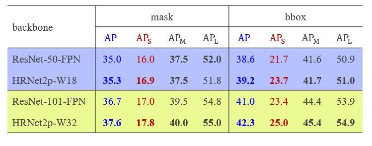 HRNet comparison with ResNet. HRNet2p-W18 mask (AP 35.3, APS 16.9, APM 37.5, APL 51.8) bbox (AP 39.2, APS 23.7, APM 41.7, APL 51.0) HRNet2p-W32 mask (AP 37.6, APS 17.8, APM 40.0, APL 55.0) bbox (AP 42.3, APS 25.0, APM 45.4, APL 54.9)