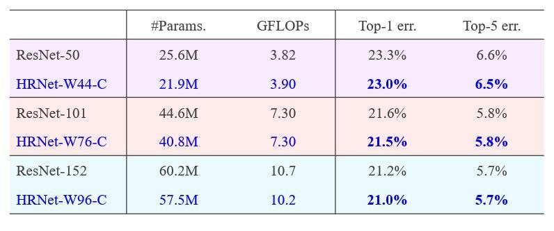 HRNet-W44-C (#Params. 21.9M, GFLOPS 3.90, Top-1 err. 23.0%, Top-5 err. 6.5%) HRNet-W76-C (#Params. 40.8M, GFLOPS 7.30, Top-1 err. 21.5%, Top-5 err. 5.8%) HRNet-W96-C (#Params. 57.5M, GFLOPS 10.2, Top-1 err. 21.0%, Top-5 err. 5.7%)