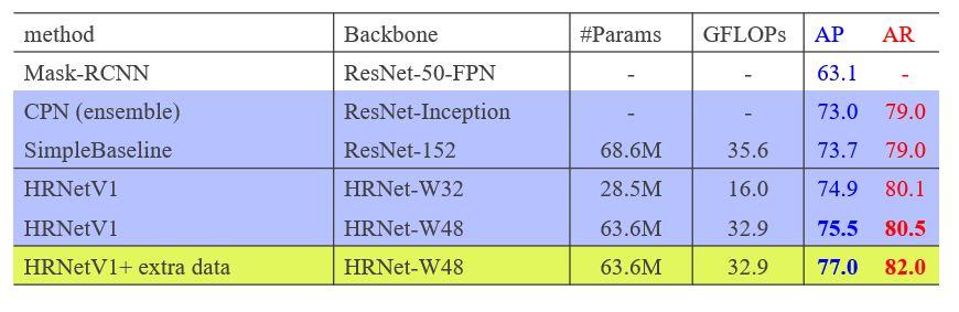 HRNetV1-W32: #parameters, 28.5M, GFLOPS, 16.0, AP 74.9, AR 80.1 HRNetV1-W48: #parameters, 63.6M, GFLOPS 32.9, AP 75.5, AR 80.5 HRNetV1-W48 plus extra data: #parameters, 63.6M, GFLOPS 32.9, AP 77.0, AR 82.0