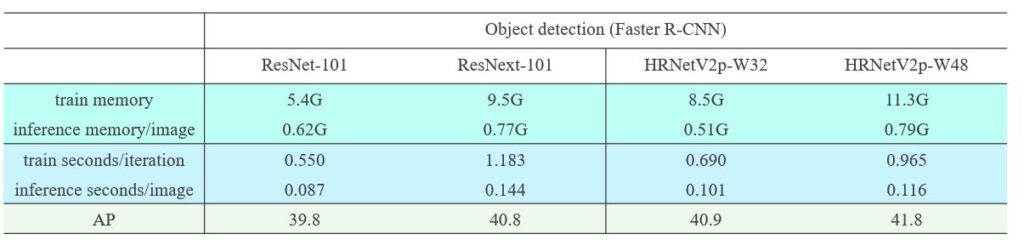 HRNet V2p-W32 Object detection Faster R-CNN (train memory 8.5G, inference memory/image 0.51G, train seconds per iteration 0.690, inference seconds/image 0.101, AP 40.9) HRNet V2p-W48 Object detection Faster R-CNN (train memory 11.3G, inference memory/image 0.79G, train seconds per iteration 0.965, inference seconds/image 0.116, AP 41.8)