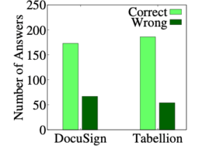 A bar graph showing correct and wrong answers in the user study. DocuSign: correct approx. 160, wrong approx. 60. Tabellion, correct approx. 170, wrong approx. 50.