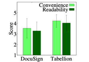 A bar graph showing time spent in seconds for DocuSign (200 seconds) and Tabellion (just over 150 seconds).