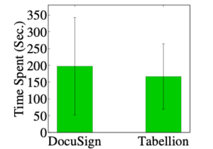A bar graph showing convenience and readability scores from user study (1-5). Docusign, convenience approx. 3.5 and readability approx. 3.25. Tabellion, convenience approx. 4.25 and readability approx. 4.