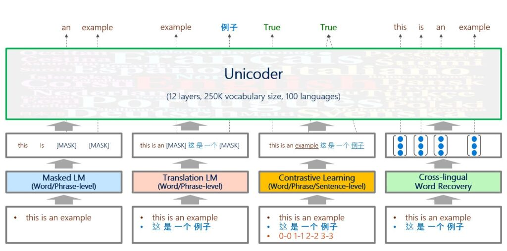 "A figure shows the training procedure of four tasks used in pre-training Unicoder for cross-lingual understanding tasks; Unicoder is labeled as having 12 layers and a shared vocabulary size of 250,000 across 100 languages. For the masked language model task, the sentence ""this is an example"" becomes ""this is [MASK] [MASK],"" and Unicoder predicts the masked words are ""an"" and ""example."" The translation language model task combines a bilingual sentence pair—""this is an example"" in English and Chinese—and then masks words, which Unicoder then predicts. Contrastive learning combines the sentence pair ""This is an example"" and its Chinese equivalent, and the model determines whether they have the same meaning. In the cross-lingual word recovery task, the sentence pair is represented by a new generated word representation sequence, from which Unicoder recovers all the words."