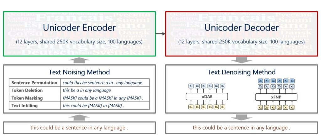"A flowchart depicts the process of extending Unicoder for cross-lingual generation tasks; Unicoder is labeled as having 12 layers and a shared vocabulary size of 250,000 across 100 languages. The sentence ""This could be a sentence in any language"" is corrupted via one of four text noising methods: sentence permutation (""could this be sentence a in . any language""); token deletion (""this be a in any language""); token masking (""[MASK] could be a [MASK] in any [MASK] .""); or text infilling (""this could be [MASK] in [MASK] .""). The corrupted sentence is input into the Unicoder encoder. The sentence moves through the decoder, which uses one of the two text denoising methods—xDAE or xFNP—to generate the original sentence. A figure representing xDAE shows the decoder generating a single token at each time step. A figure representing xFNP shows the decoder generating multiple tokens each step."