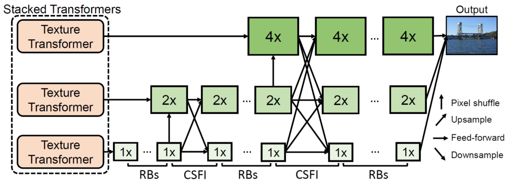 Left side: Three pink boxes labeled Texture Transformer. Bottom box: arrow to six 1 X boxes. each pair is labeled from left to right: RBs, CSFI, RBs, CSFI, RBs. Middle box: arrow to five 2 X boxes. Top box: arrow to three 4 X boxes.