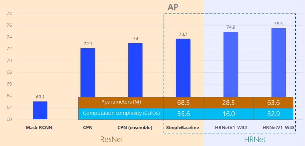 ResNet Mask-RCNN: 63.1 ResNet CPN: 72.1 ResNet CPN (ensemble): 73 ResNet Simple Baseline: 73.7. #parameters, 68.5, computation complexity, 35.6 HRNetV1-W32: 74.9. #parameters, 28.5, computation complexity, 16.0 HRNetV1-W48: 75.5. #parameters, 63.6, computation complexity, 32.9