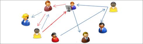 diagram of Information Flows in Online Social Networks