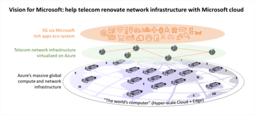 Arno graphic: Vision for Microsoft - help telecom renovate network infrastructure with Microsoft cloud