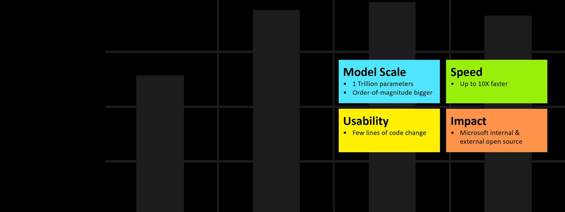 DeepSpeed header: model scale, speed, usability, impact