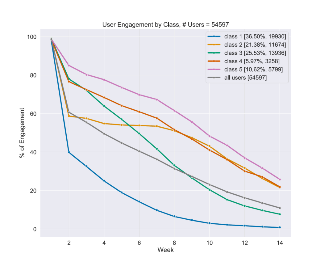 A line graph shows patient engagement with internet-delivered cognitive behavioral therapy by subtype, or class. On the y-axis is the percentage of engagement; on the x-axis is the week, marked in increments of two. A key identifies the color associated with each subtype, or class. Each class experiences a decrease in engagement probability over the 14 weeks. Class 1 was least likely to engage and over time experienced a steady decline in engagement. Class 2 had low engagement to start and decreased more slowly. Class 3 had the second highest probability of initial engagement and the sharpest drop in engagement. Class 4 was consistently high in its probability of engagement. Class 5 was most likely to engage over the 14 weeks.