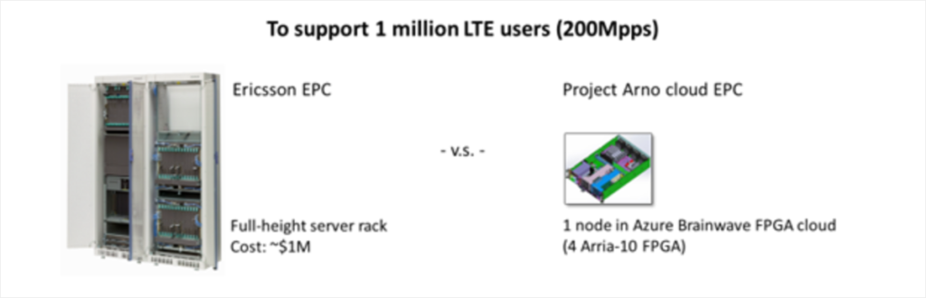 Arno graphic: to support 1M LTE users (200Mpps)