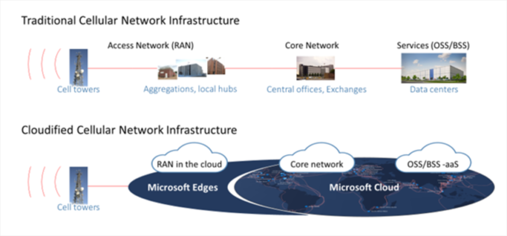 Arno graphic: traditional vs cloudified cellular networks