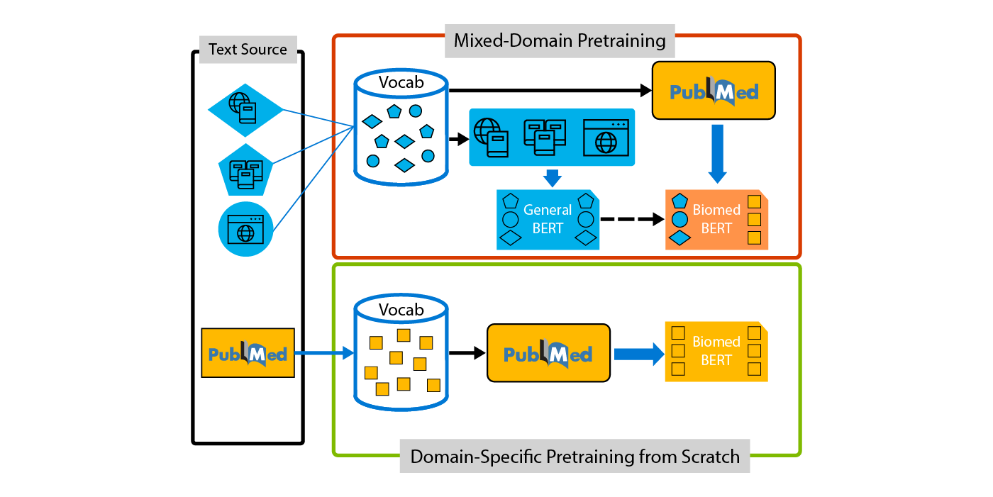 Domain-specific language model pretraining for biomedical natural language processing – Microsoft Research