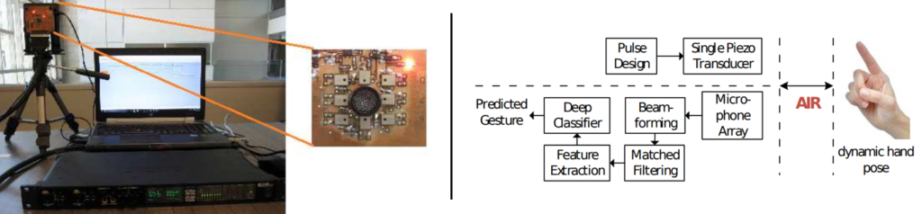 audio and acoustics: figures showing ultrasound based gesture recognition setup