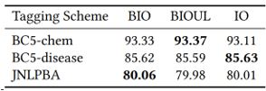A table shows the comparison of entity-level F1 for biomedical named entity recognition (NER) using different tagging schemes and the standard PubMedBERT.