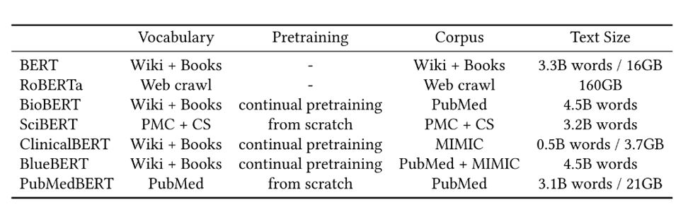 A table shows  Summary of pretraining details for the various BERT models used in our experiments. Statistics for prior BERT models are taken from their publications when available. The size of a text corpus such as PubMed may vary a bit, depending on downloading time and preprocessing (such as filtering out empty or very short abstracts).