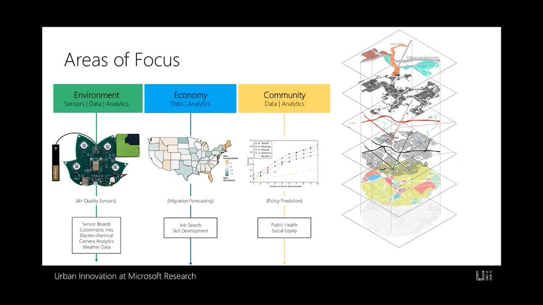 Microsoft Urban Futures Summer Workshop: Day 1
