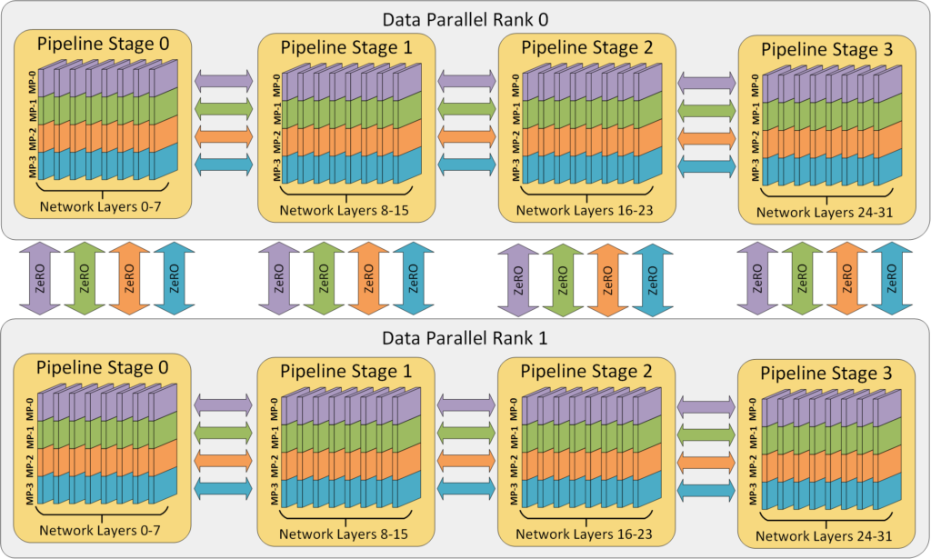 Diagram showing Example 3D parallelism with 32 workers. Layers of the neural network are divided among four pipeline stages. Layers within each pipeline stage are further partitioned among four model parallel workers. Lastly, each pipeline is replicated across two data parallel instances, and ZeRO partitions the optimizer states across the data parallel replicas.
