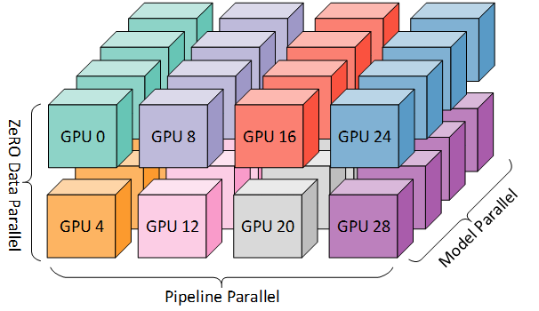 Colorful blocks showing  Mapping of workers in Figure 1 to GPUs on a system with eight nodes, each with four GPUs. Coloring denotes GPUs on the same node.