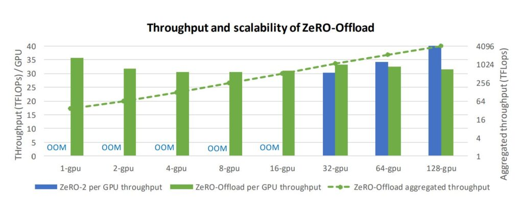 Bar graph showing The training throughput is compared for ZeRO-Offload and ZeRO-2 using 128 GPUs to train a 10-billion parameter GPT-2 model.