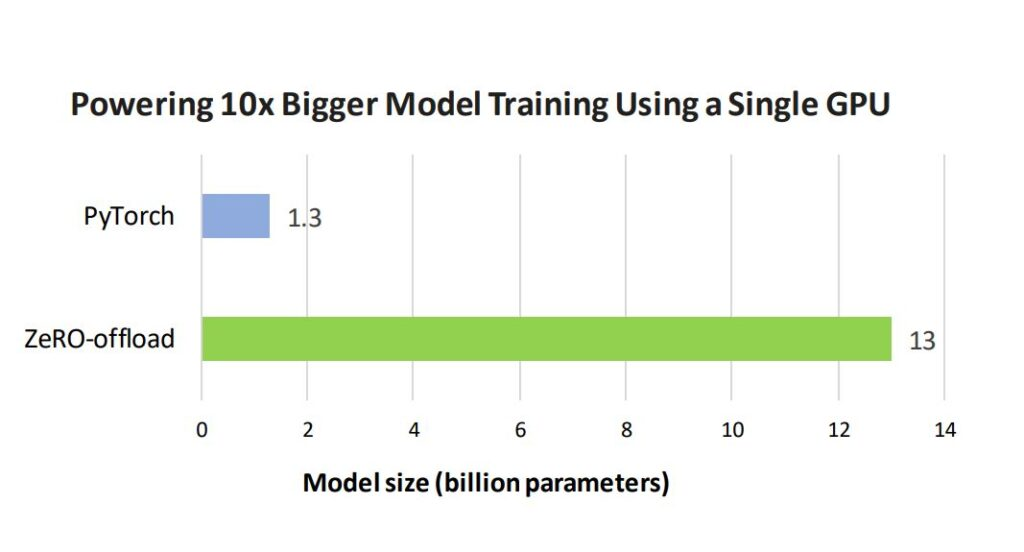 Bar graph showing largest models can be trained using default PyTorch and ZeRO-Offload on a single GPU.