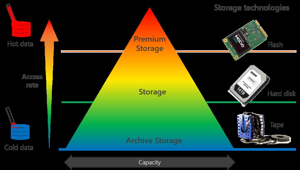 Diagram showing the cloud storage landscape