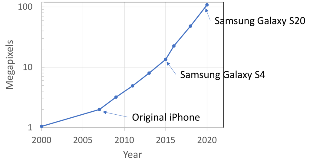 A line graph showing megapixels increasing in commodity smartphones from 2000 until 2020. The original iPhone is plotted around 2, the Samsung Galaxy S4 is just above 10, and the Samsung Galaxy S20 is just above 100.