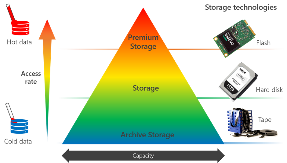 A pyramid shows from bottom to top: Archive Storage, Storage, and Premium Storage. On the right side of the pyramid, each category is associated with a corresponding storage technology: tape, hard disk, and flash. On the left of the pyramid, a key indicates that the pyramid goes from cold data at the bottom to hot data at the top with increasing access rate.
