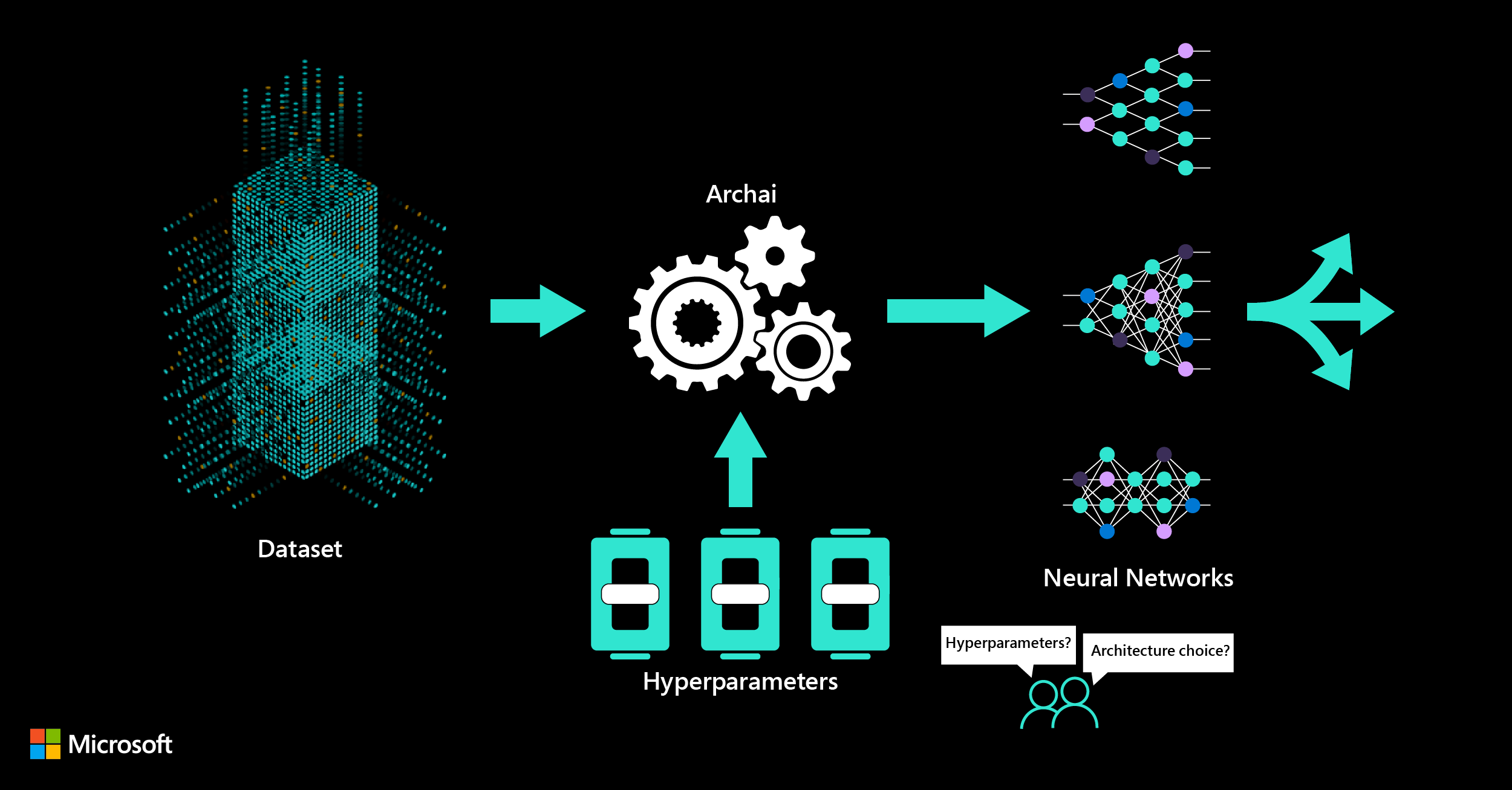 Archai can design your neural network with state-of-the-art neural architecture search (NAS)