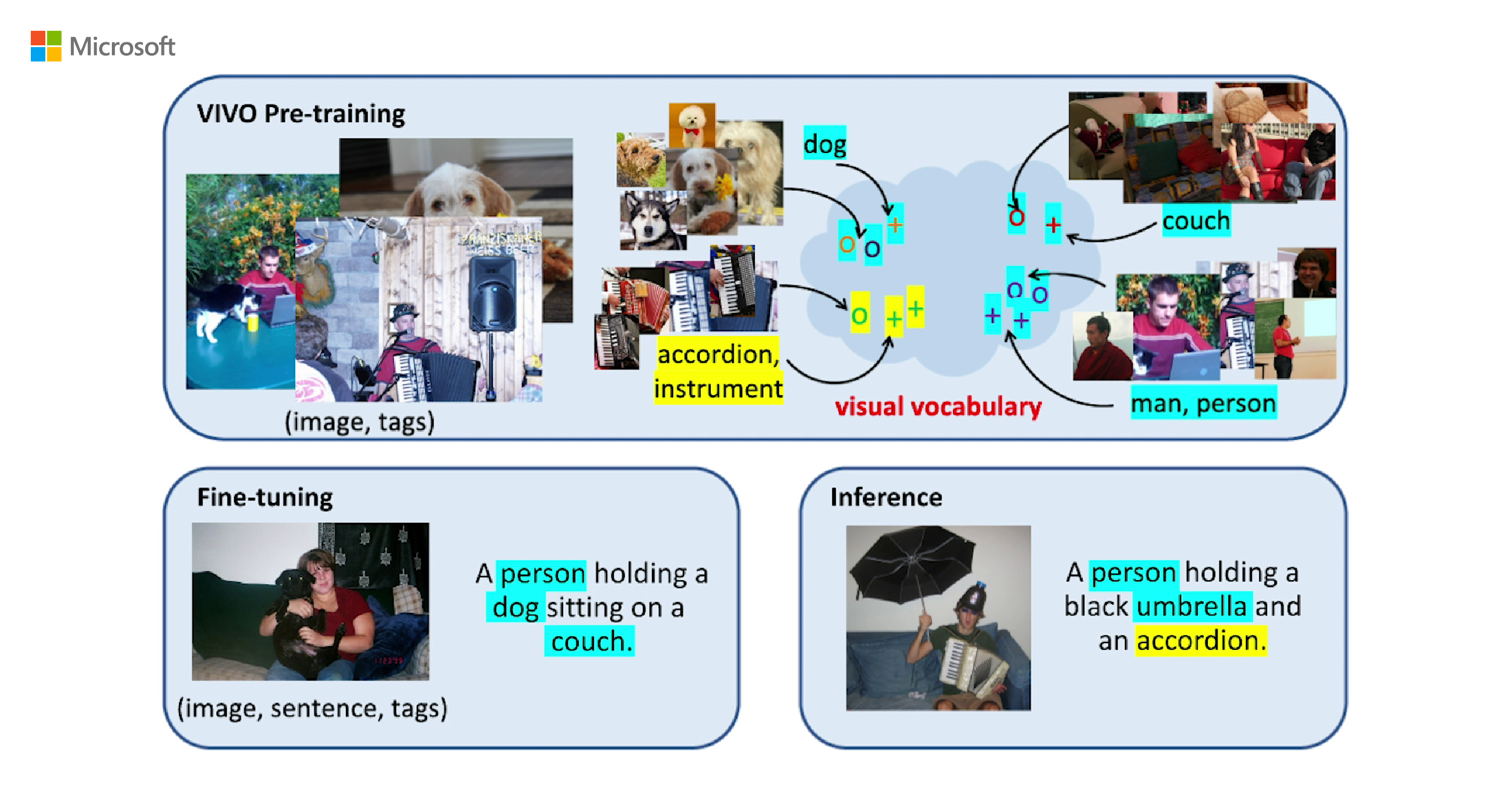 Novel object captioning surpasses human performance on benchmarks